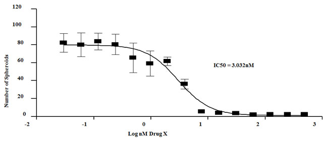 untread drugx graph 650